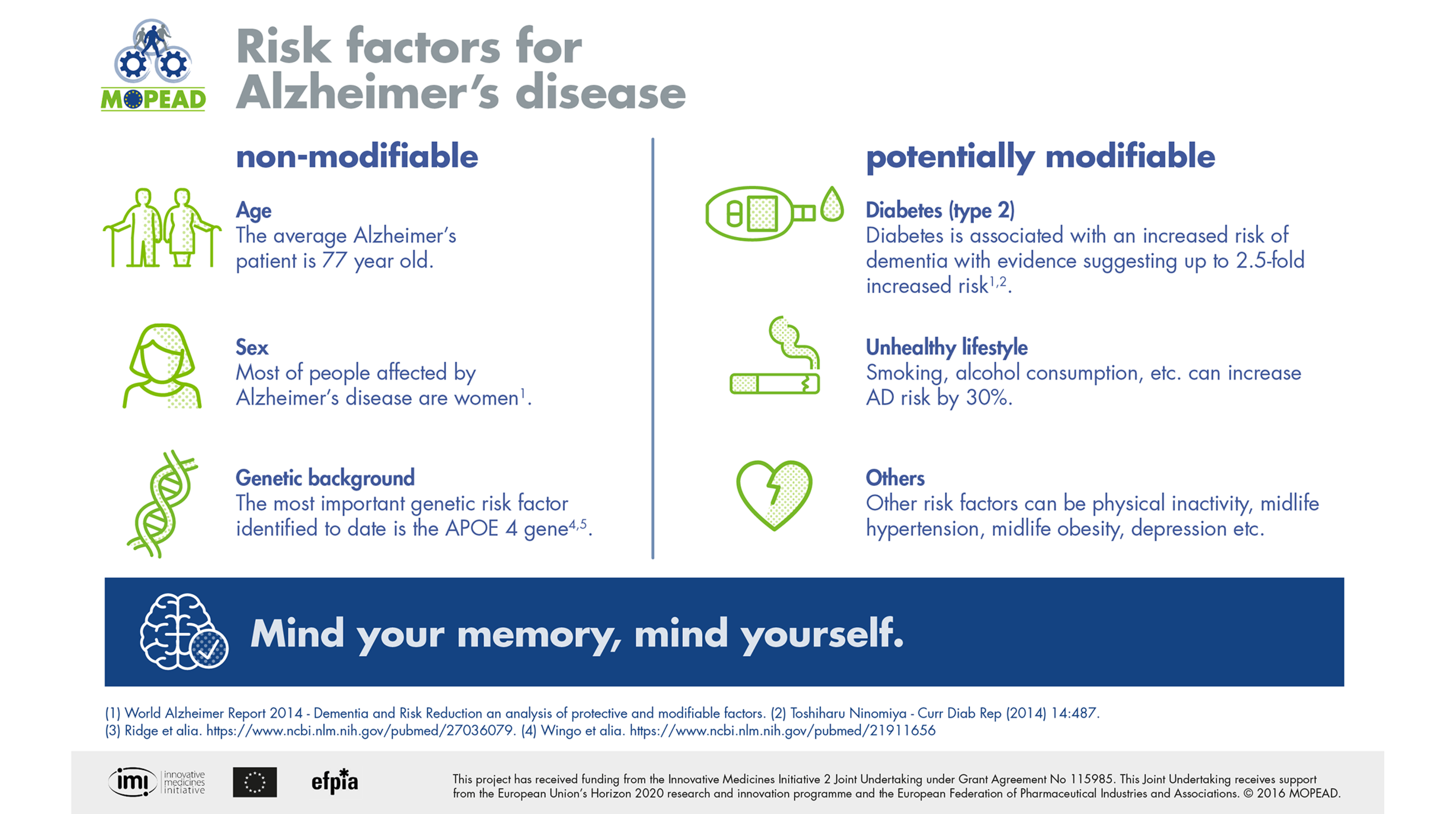 Dementia non-modifiable and potentially modifiable Risk factors dementia - Models of Patient Engagement for Alzheimer's disease infographic