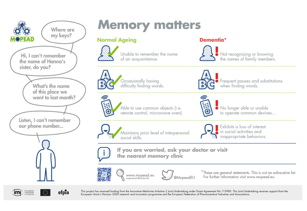 Memory Matters Normal ageing vs dementia - Models of Patient Engagement for Alzheimer's disease infographic