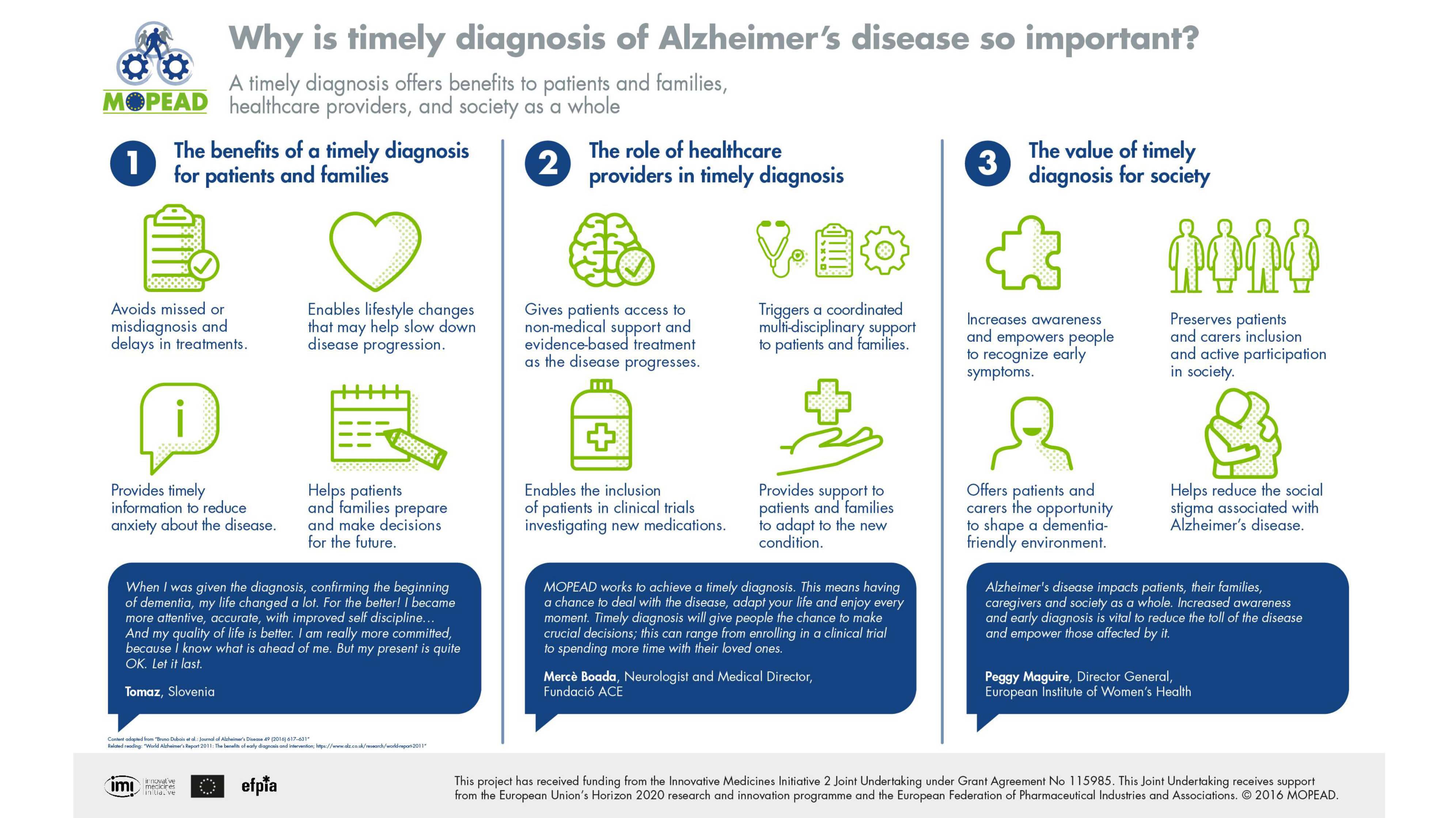 Why is a timely diagnosis of Alzheimer's disease so important - Models of Patient Engagement for Alzheimer's disease infographic