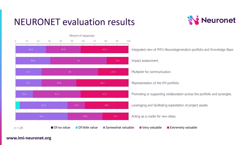 Neuronet evaluation results